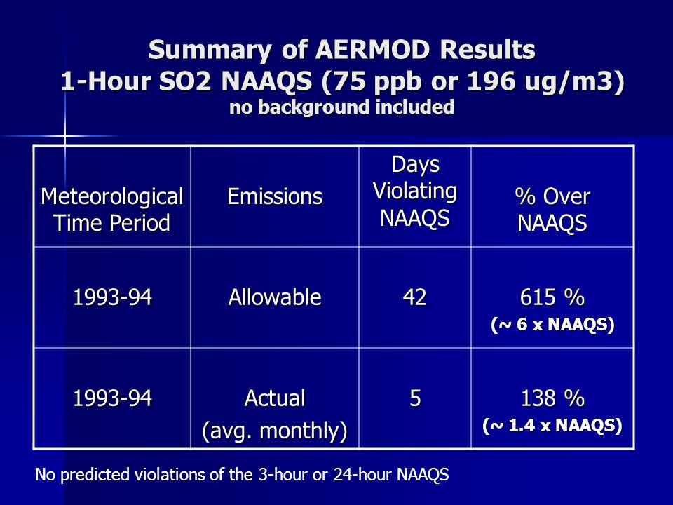 Summary of AERMOD Results 1-Hour SO2 NAAQS (75 ppb or 196 ug/m3) no background included Meteorological Time Period Emissions Days Violating NAAQS % Ov