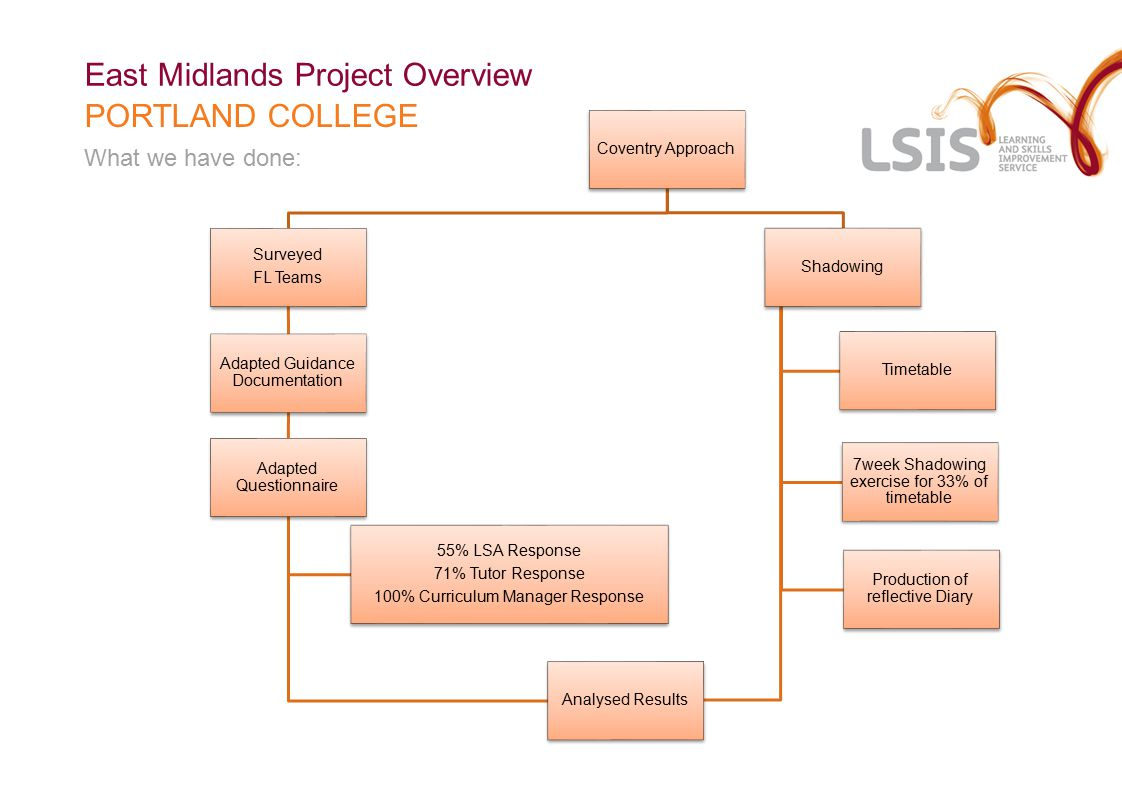 GUIDANCE DOCUMENTATION East Midlands Project Overview PORTLAND COLLEGE