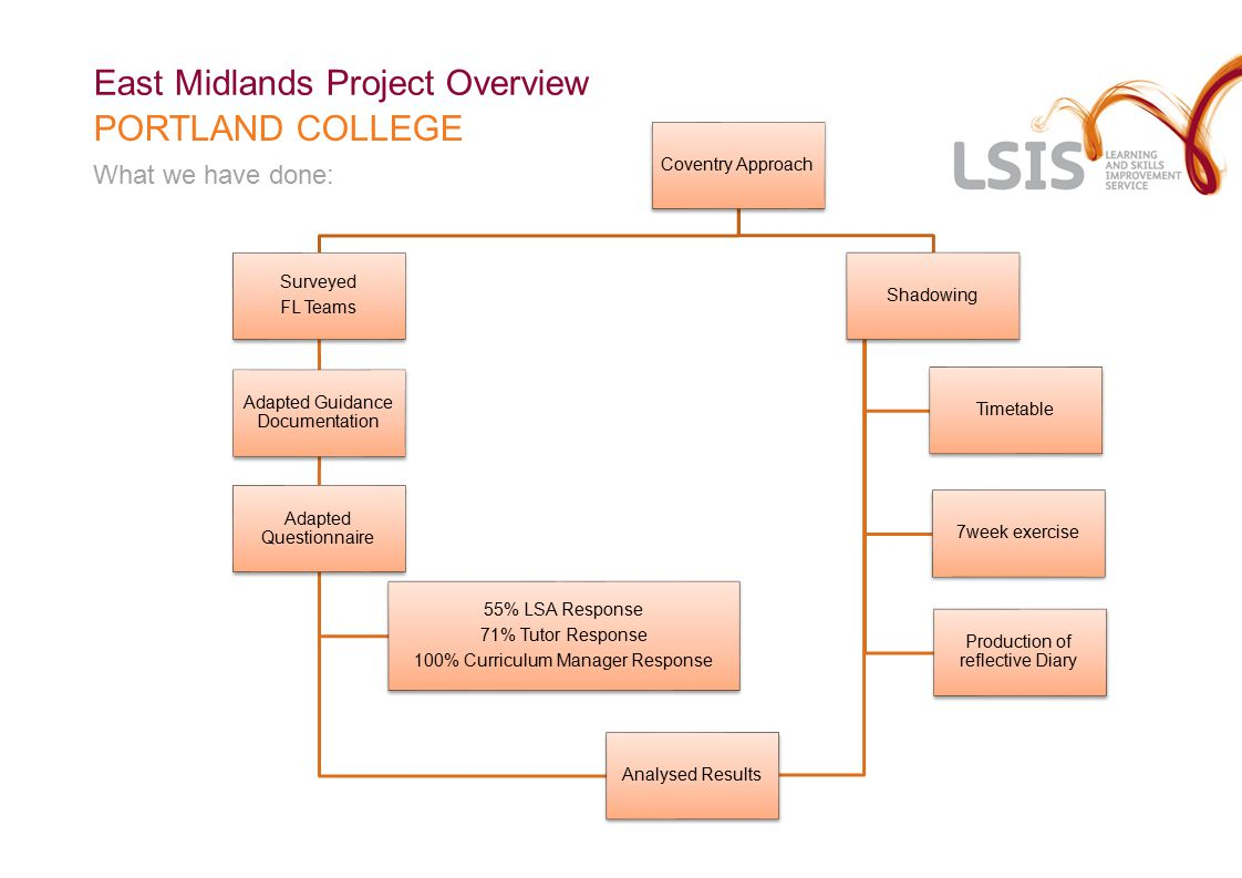 SHADOWING: REFLECTIVE JOURNALS East Midlands Project Overview PORTLAND COLLEGE