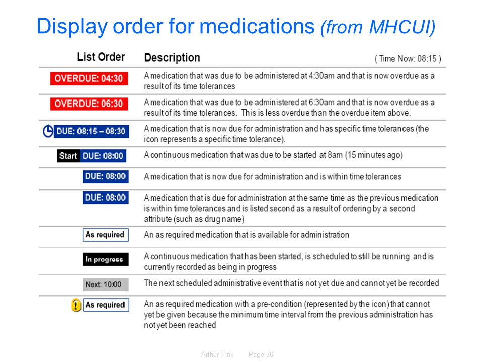 Arthur Fink Page 36 Display order for medications (from MHCUI)