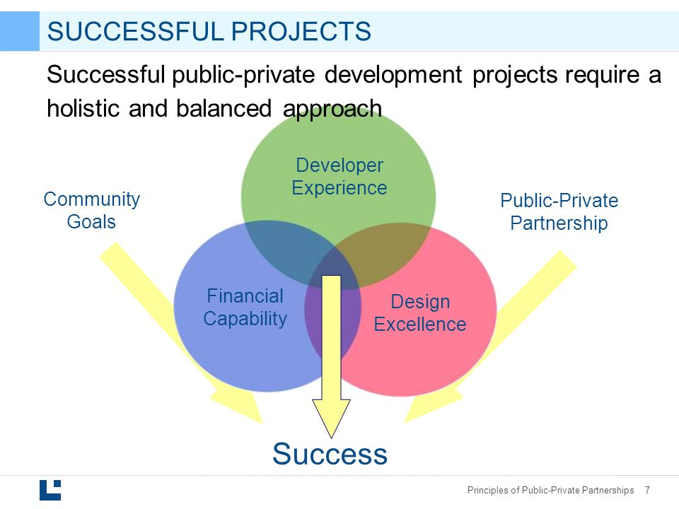 Principles of Public-Private Partnerships 7 Developer Experience Financial Capability Design Excellence Community Goals Success Public-Private Partnership SUCCESSFUL PROJECTS Successful public-private development projects require a holistic and balanced approach