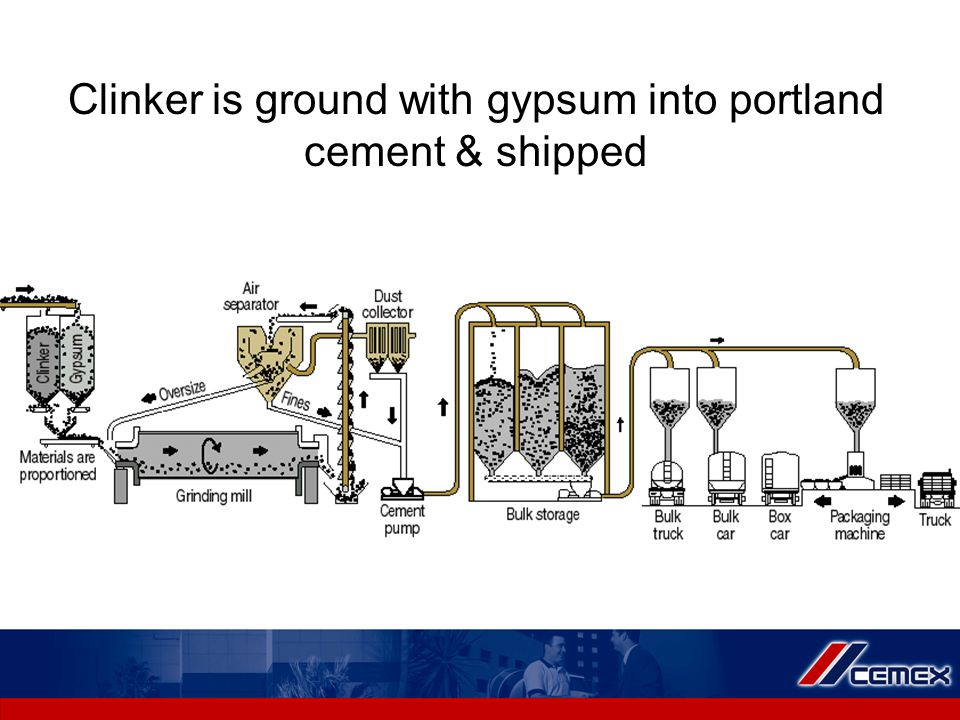Clinker is ground with gypsum into portland cement & shipped