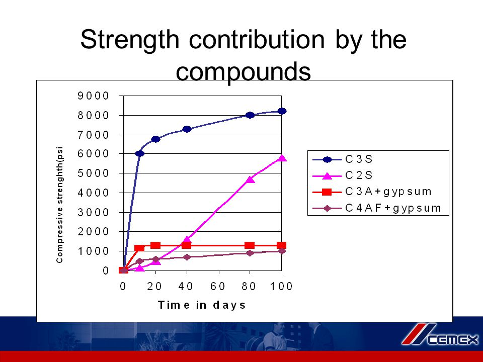 Strength contribution by the compounds