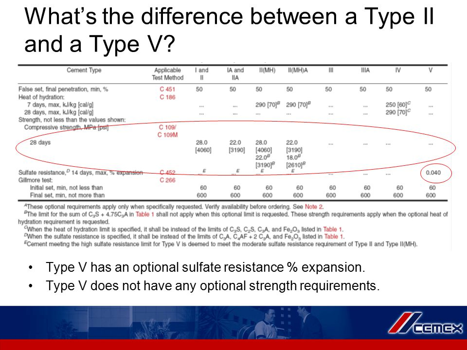 What's the difference between a Type II and a Type V.