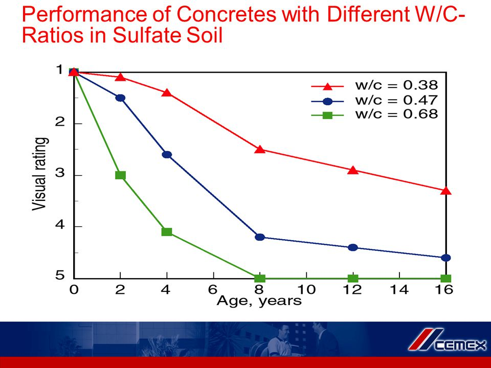 Performance of Concretes with Different W/C- Ratios in Sulfate Soil