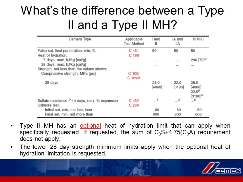 What's the difference between a Type II and a Type II MH.