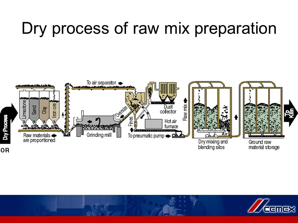 Dry process of raw mix preparation
