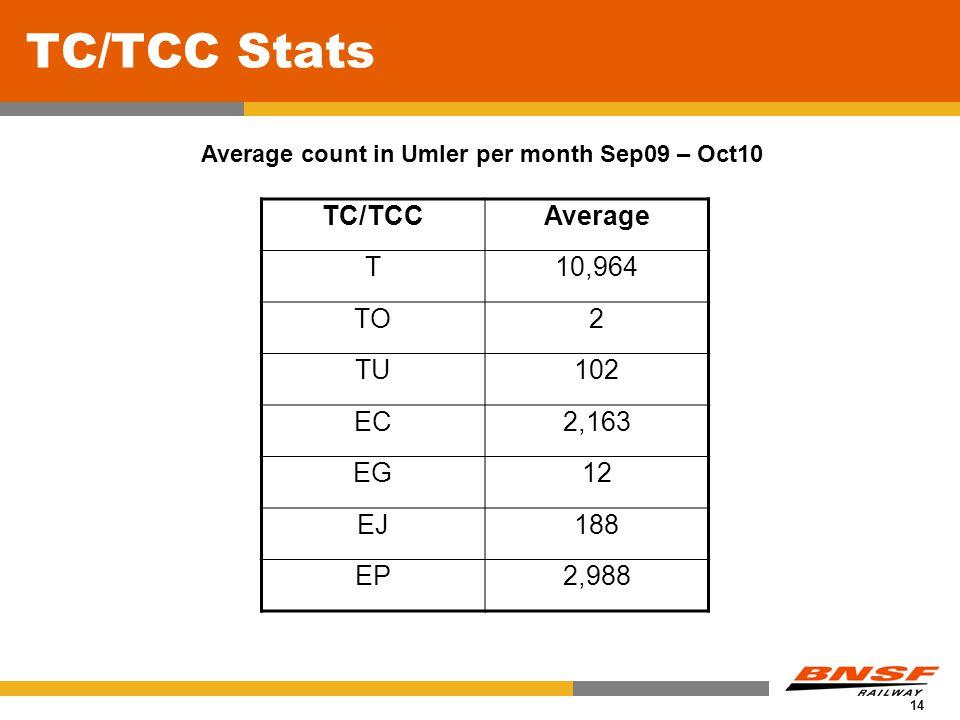 14 TC/TCC Stats Average count in Umler per month Sep09 – Oct10 TC/TCCAverage T10,964 TO2 TU102 EC2,163 EG12 EJ188 EP2,988