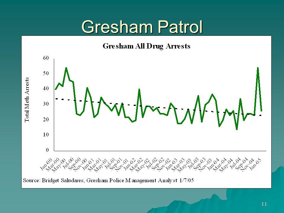 11 Gresham Patrol