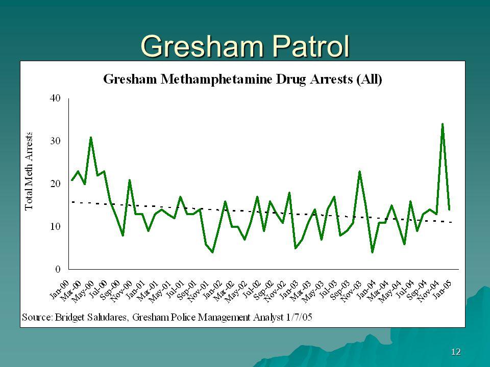 12 Gresham Patrol