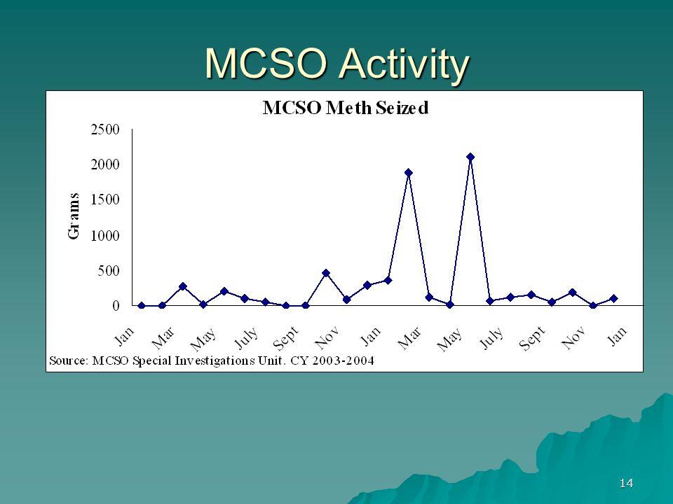 14 MCSO Activity
