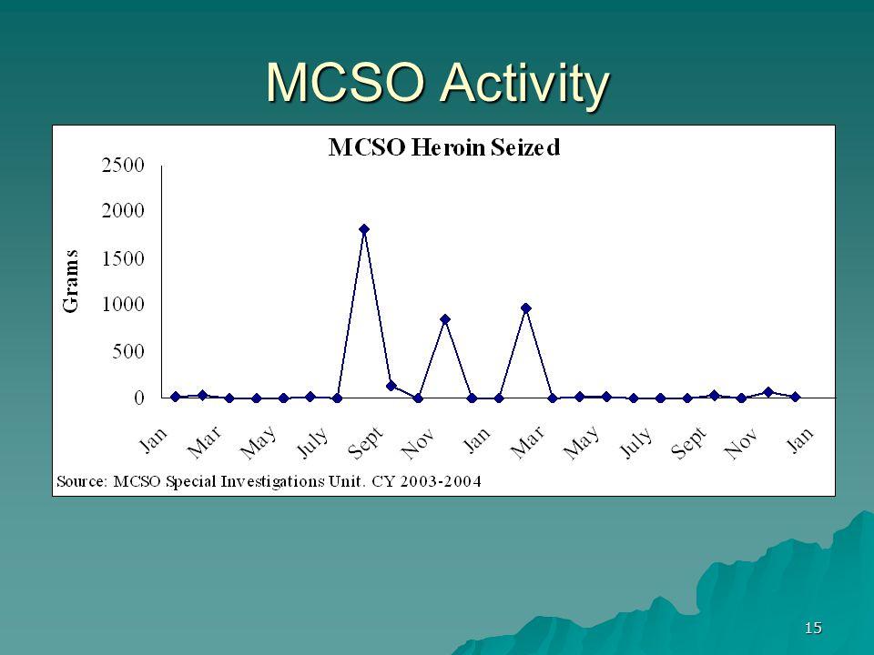 15 MCSO Activity