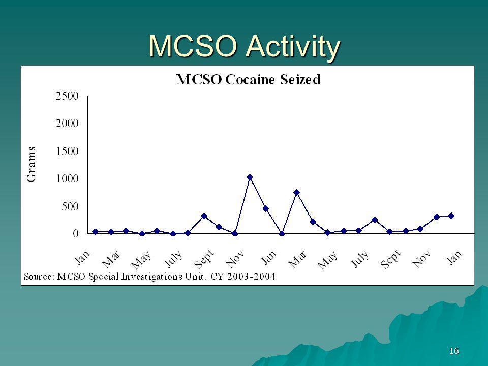 16 MCSO Activity