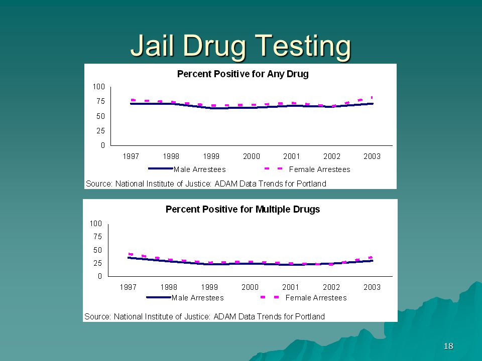 18 Jail Drug Testing