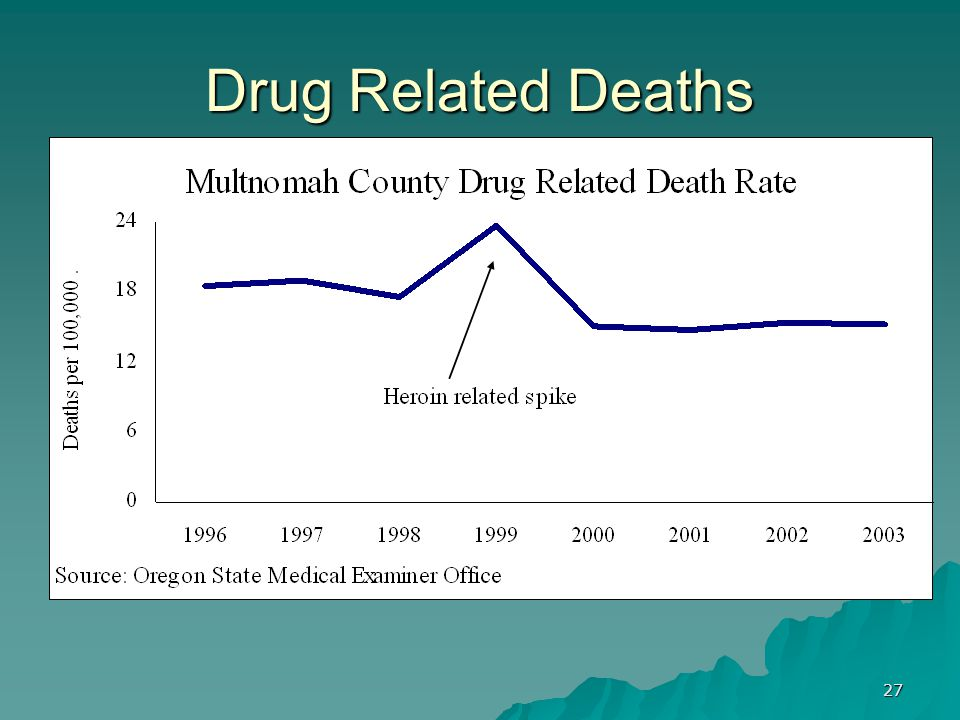 27 Drug Related Deaths