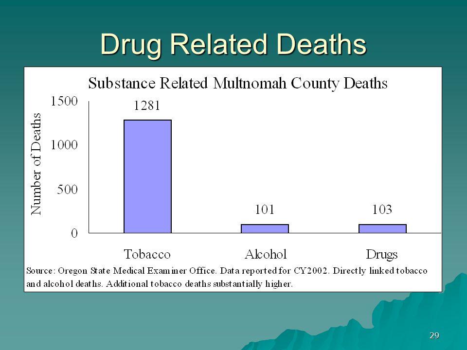 29 Drug Related Deaths
