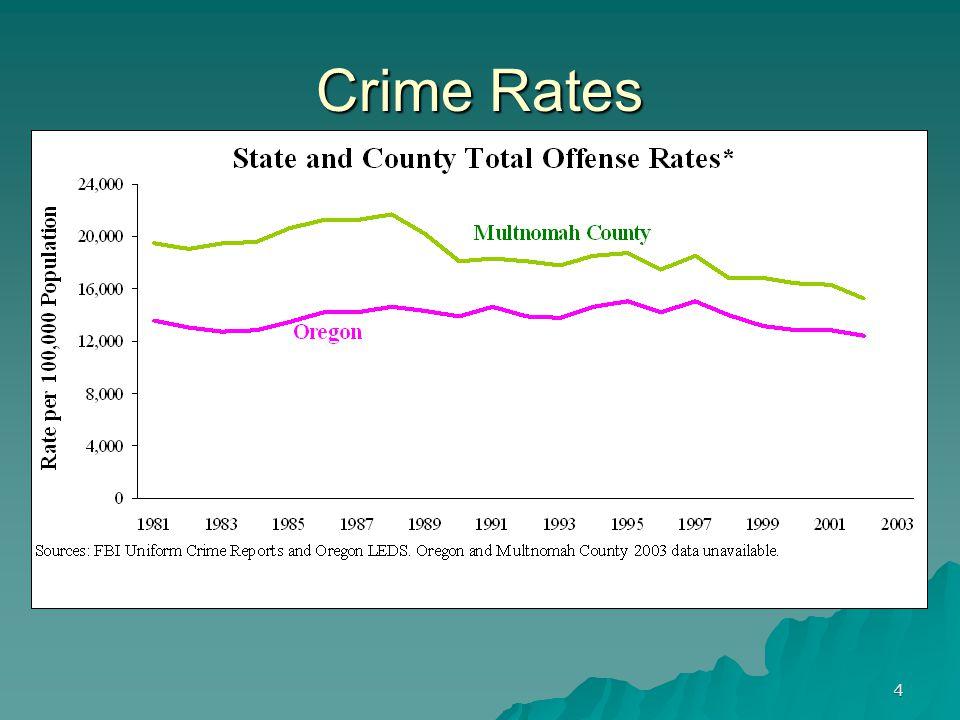 4 Crime Rates