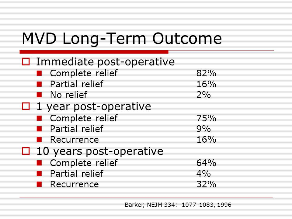 MVD Long-Term Outcome  Immediate post-operative Complete relief82% Partial relief16% No relief2%  1 year post-operative Complete relief75% Partial relief9% Recurrence16%  10 years post-operative Complete relief64% Partial relief4% Recurrence32% Barker, NEJM 334: 1077-1083, 1996