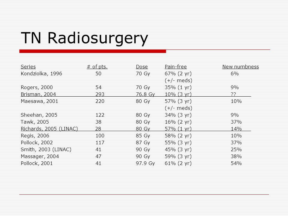 TN Radiosurgery Series # of pts.DosePain-freeNew numbness Kondziolka, 1996 5070 Gy67% (2 yr) 6% (+/- meds) Rogers, 2000 5470 Gy35% (1 yr) 9% Brisman, 2004 29376.8 Gy10% (3 yr) ??_____ Maesawa, 2001 22080 Gy57% (3 yr) 10% (+/- meds) Sheehan, 2005 12280 Gy34% (3 yr) 9% Tawk, 2005 3880 Gy16% (2 yr) 37% Richards, 2005 (LINAC) 2880 Gy57% (1 yr) 14%___ Regis, 2006 10085 Gy58% (2 yr) 10% Pollock, 2002 11787 Gy55% (3 yr) 37% Smith, 2003 (LINAC) 4190 Gy45% (3 yr) 25% Massager, 2004 4790 Gy59% (3 yr) 38% Pollock, 2001 4197.9 Gy61% (2 yr) 54%