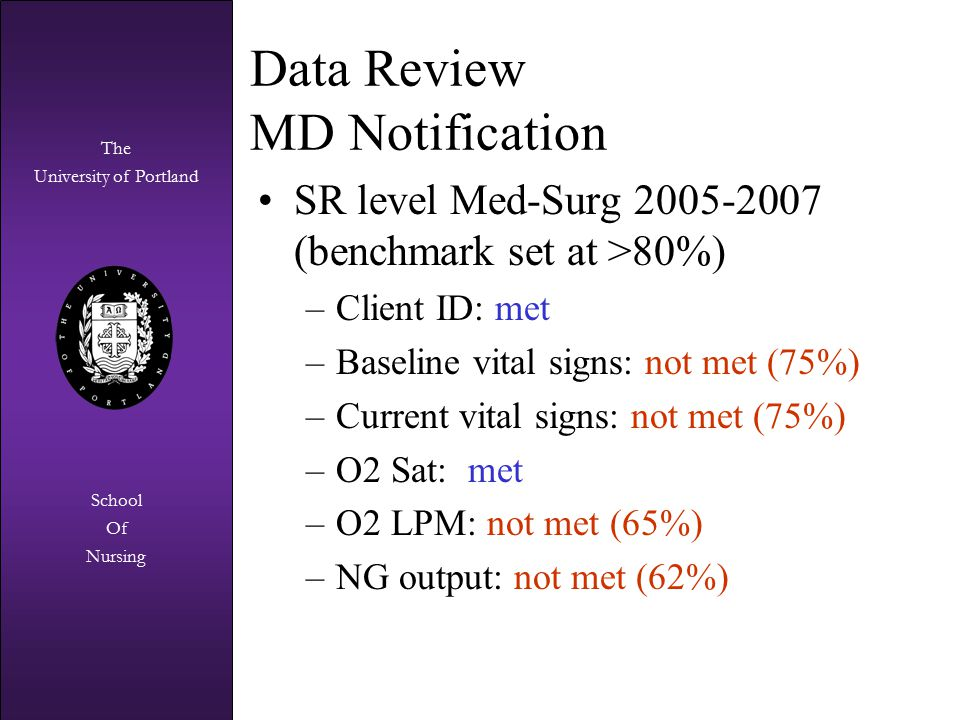 The University of Portland The University of Portland School Of Nursing Data Review MD Notification SR level Med-Surg 2005-2007 (benchmark set at >80%) –Client ID: met –Baseline vital signs: not met (75%) –Current vital signs: not met (75%) –O2 Sat: met –O2 LPM: not met (65%) –NG output: not met (62%)