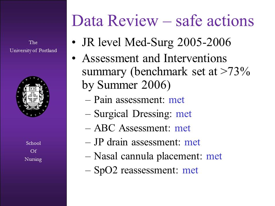 The University of Portland The University of Portland School Of Nursing Data Review – safe actions JR level Med-Surg 2005-2006 Assessment and Interventions summary (benchmark set at >73% by Summer 2006) –Pain assessment: met –Surgical Dressing: met –ABC Assessment: met –JP drain assessment: met –Nasal cannula placement: met –SpO2 reassessment: met