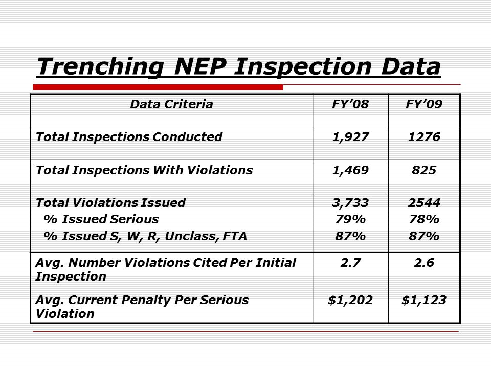 Trenching NEP Inspection Data Data CriteriaFY'08FY'09 Total Inspections Conducted1,9271276 Total Inspections With Violations1,469825 Total Violations Issued % Issued Serious % Issued S, W, R, Unclass, FTA 3,733 79% 87% 2544 78% 87% Avg.