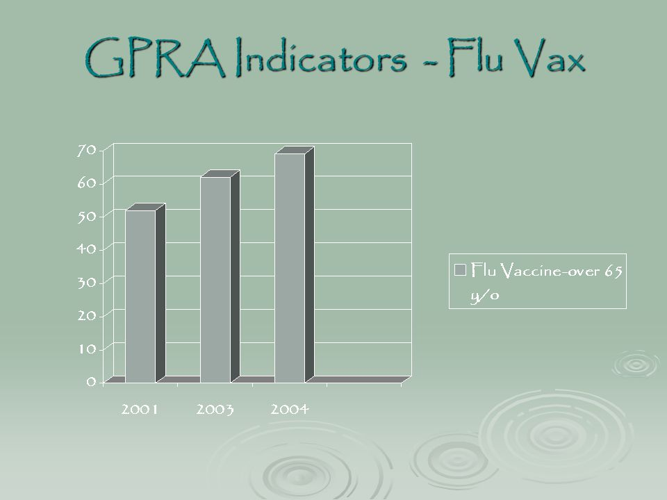 GPRA Indicators - Flu Vax