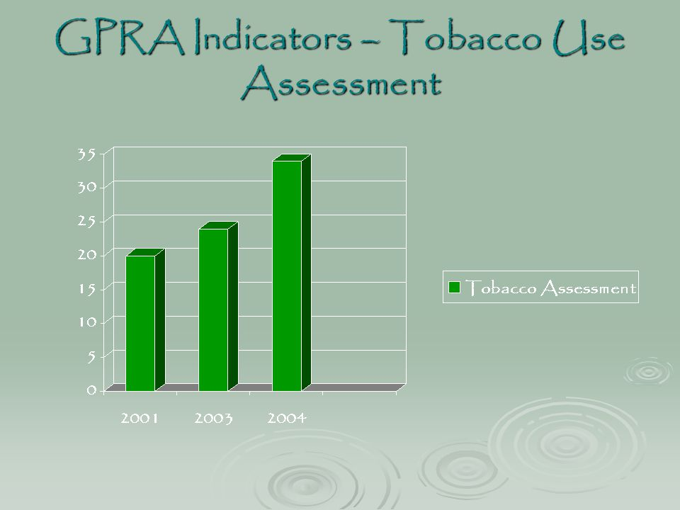 GPRA Indicators – Tobacco Use Assessment