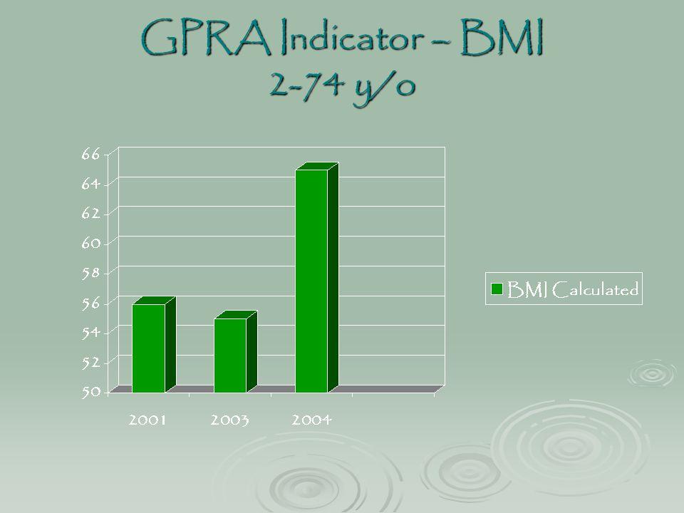 GPRA Indicator – BMI 2-74 y/o