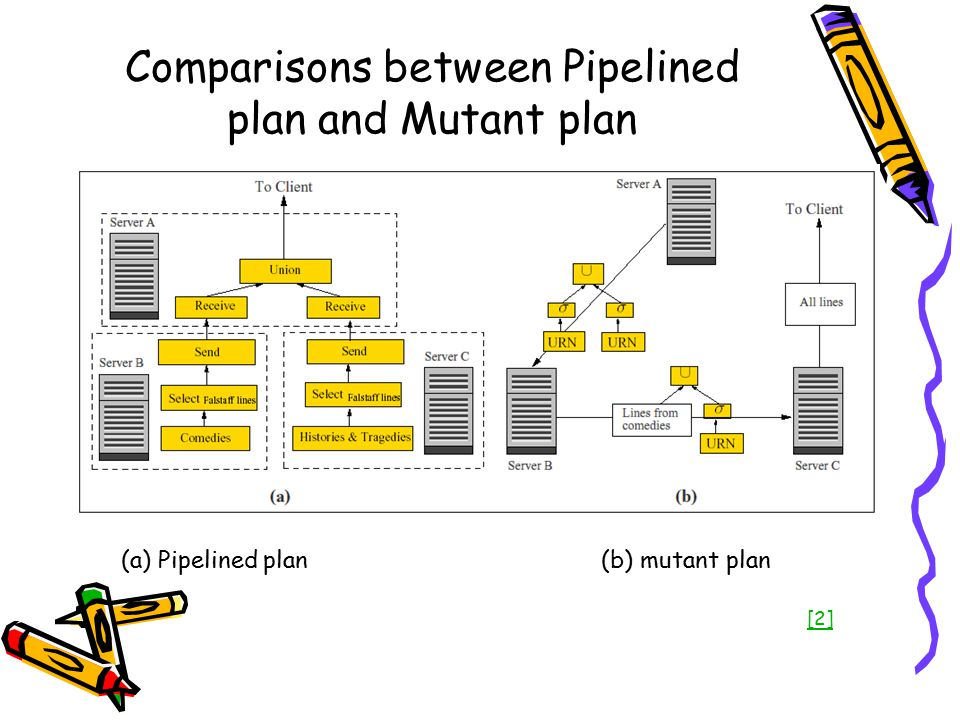 Comparisons between Pipelined plan and Mutant plan (a) Pipelined plan (b) mutant plan [2]