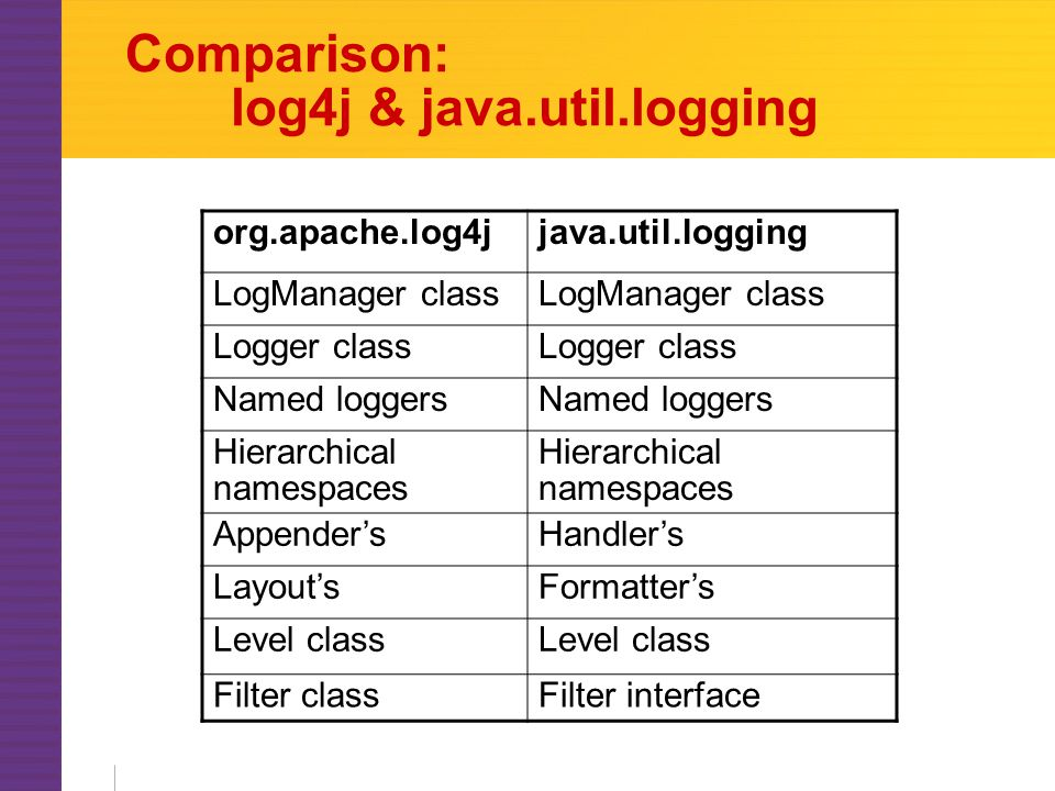 Comparison: log4j & java.util.logging org.apache.log4jjava.util.logging LogManager class Logger class Named loggers Hierarchical namespaces Appender'sHandler's Layout'sFormatter's Level class Filter classFilter interface