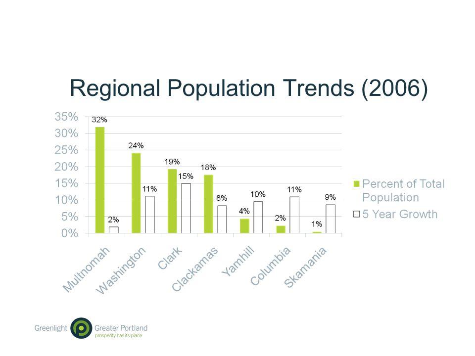 Regional Population Trends (2006)