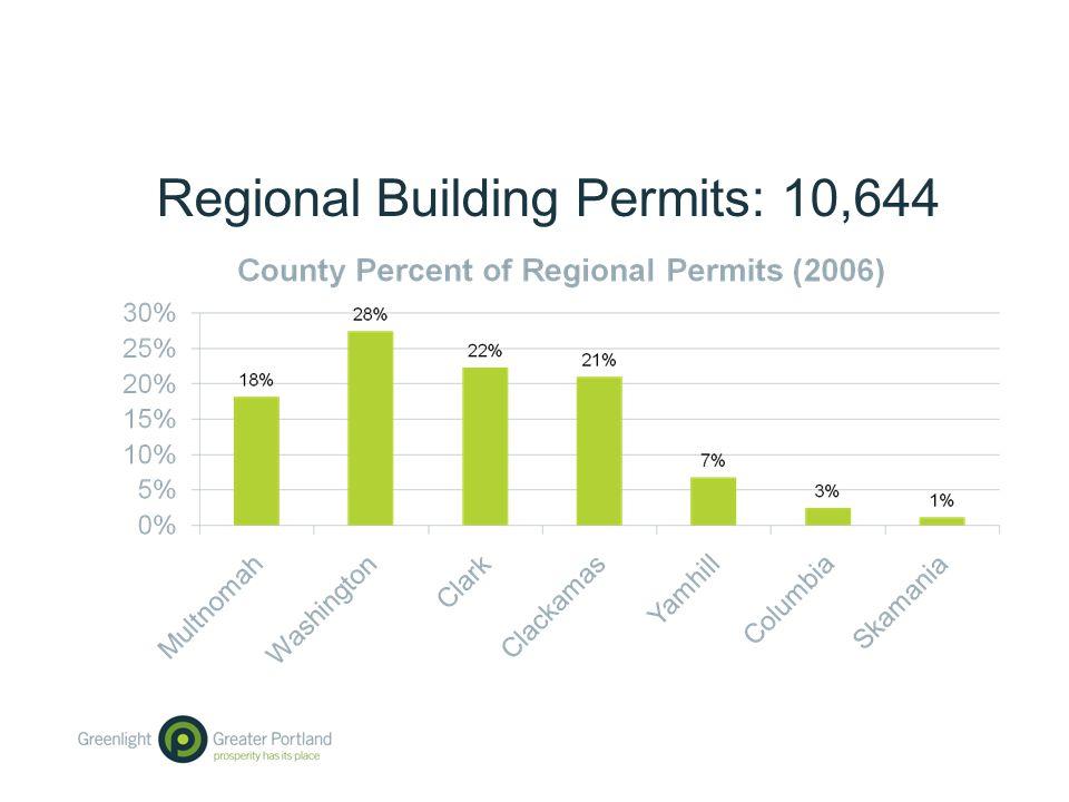 Regional Building Permits: 10,644