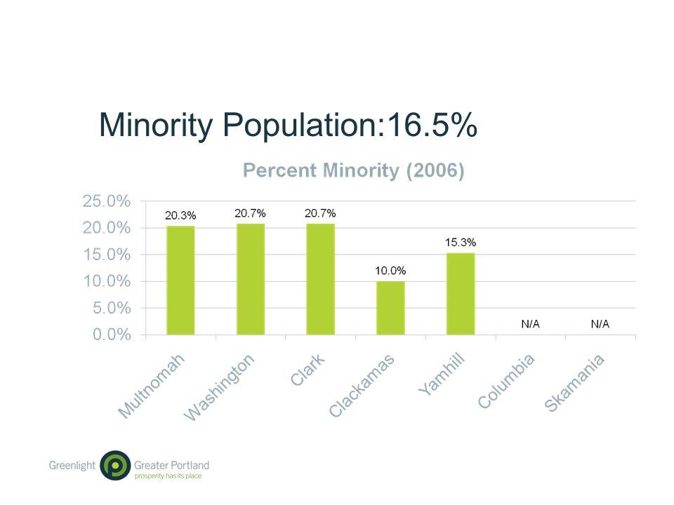 Minority Population:16.5%