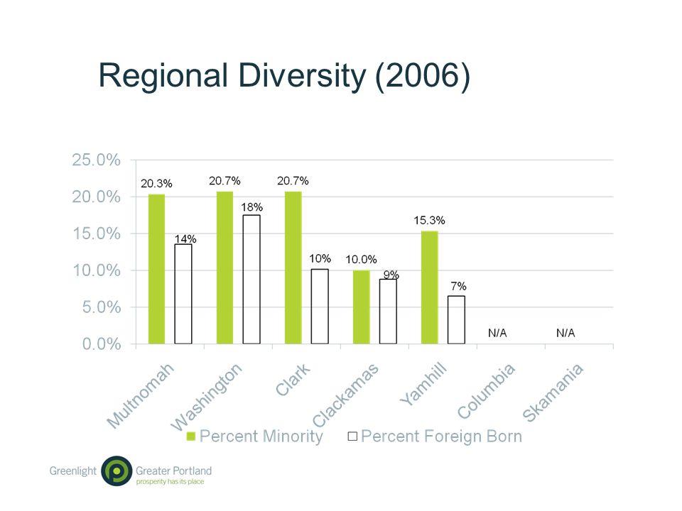 Regional Diversity (2006)