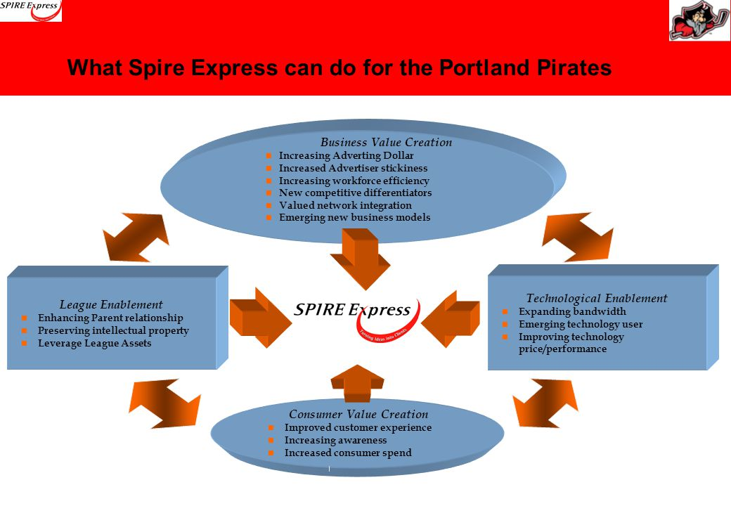 What Spire Express can do for the Portland Pirates Consumer Value Creation Improved customer experience Increasing awareness Increased consumer spend