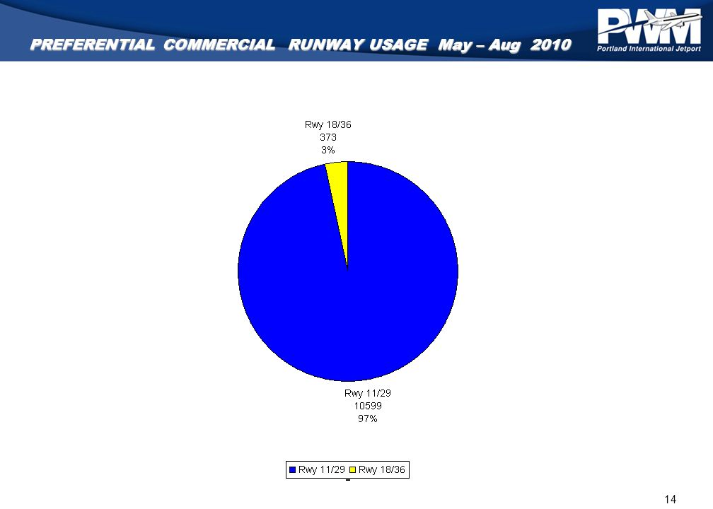 14 PREFERENTIAL COMMERCIAL RUNWAY USAGE May – Aug 2010