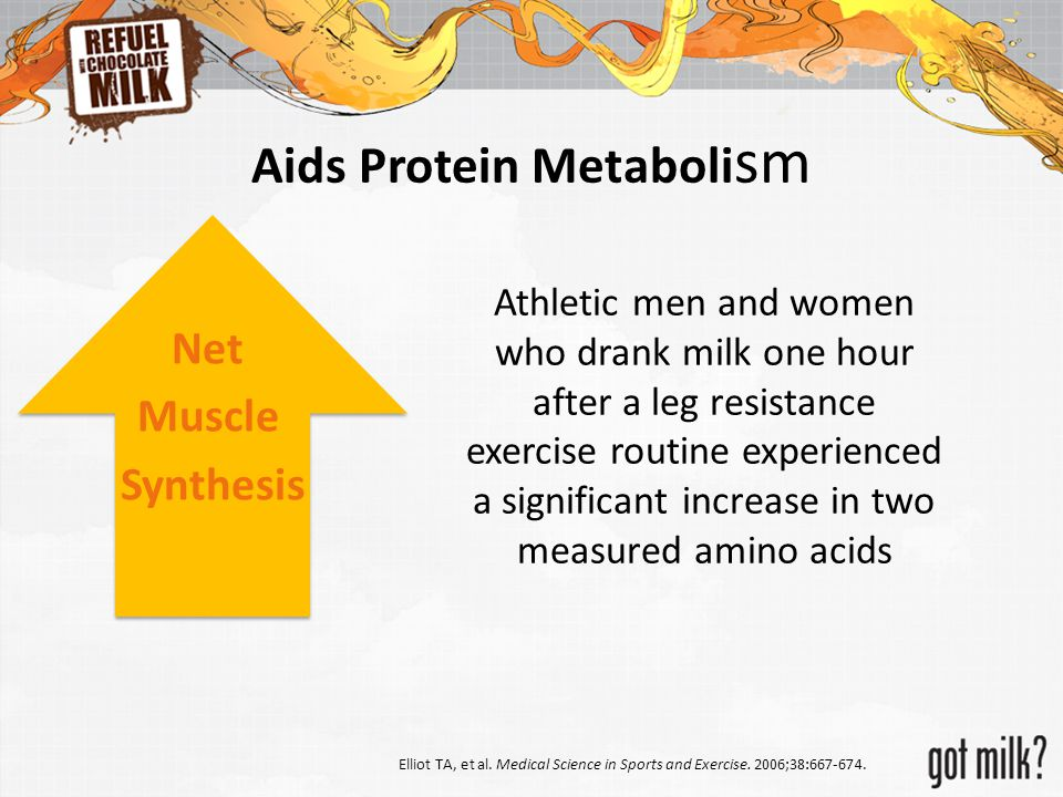 Aids Protein Metaboli sm Athletic men and women who drank milk one hour after a leg resistance exercise routine experienced a significant increase in