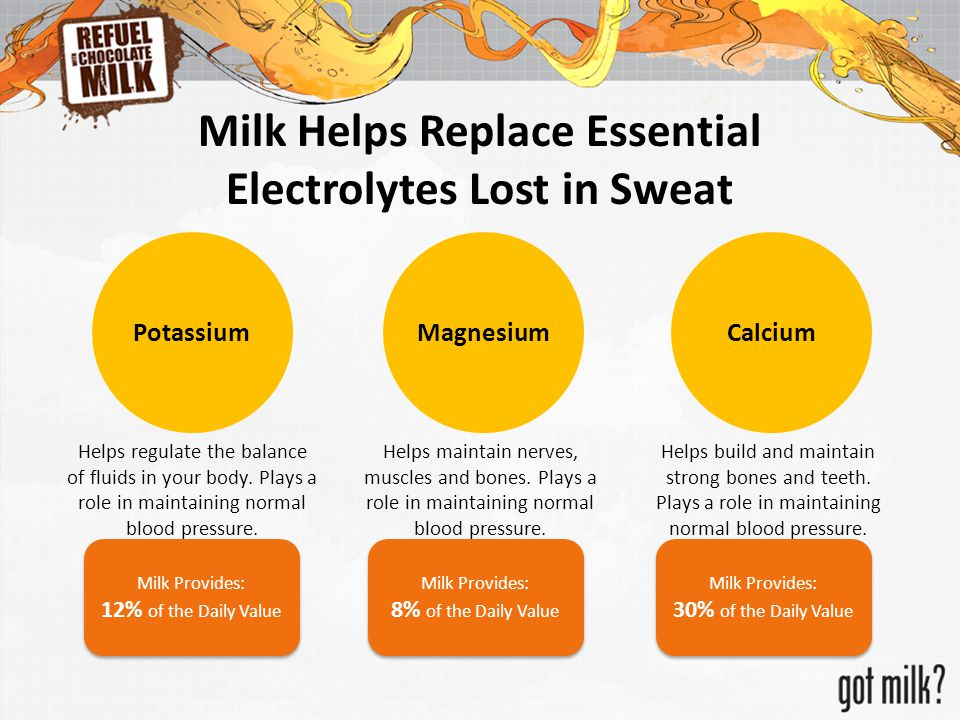 Milk Helps Replace Essential Electrolytes Lost in Sweat PotassiumMagnesiumCalcium Helps regulate the balance of fluids in your body. Plays a role in m
