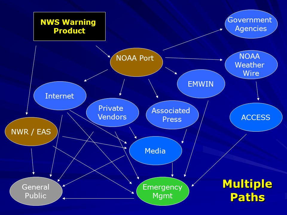 NWR / EAS NWS Warning Product EMWIN NOAA Port Private Vendors Associated Press Media Government Agencies NOAA Weather Wire Internet General Public ACCESS Emergency Mgmt Multiple Paths Multiple Paths