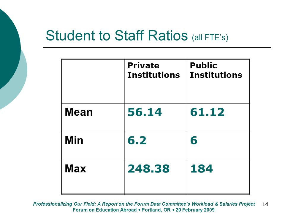 14 Student to Staff Ratios (all FTE's) Private Institutions Public Institutions Mean 56.1461.12 Min 6.26 Max 248.38184 Professionalizing Our Field: A Report on the Forum Data Committee's Workload & Salaries Project Forum on Education Abroad  Portland, OR  20 February 2009