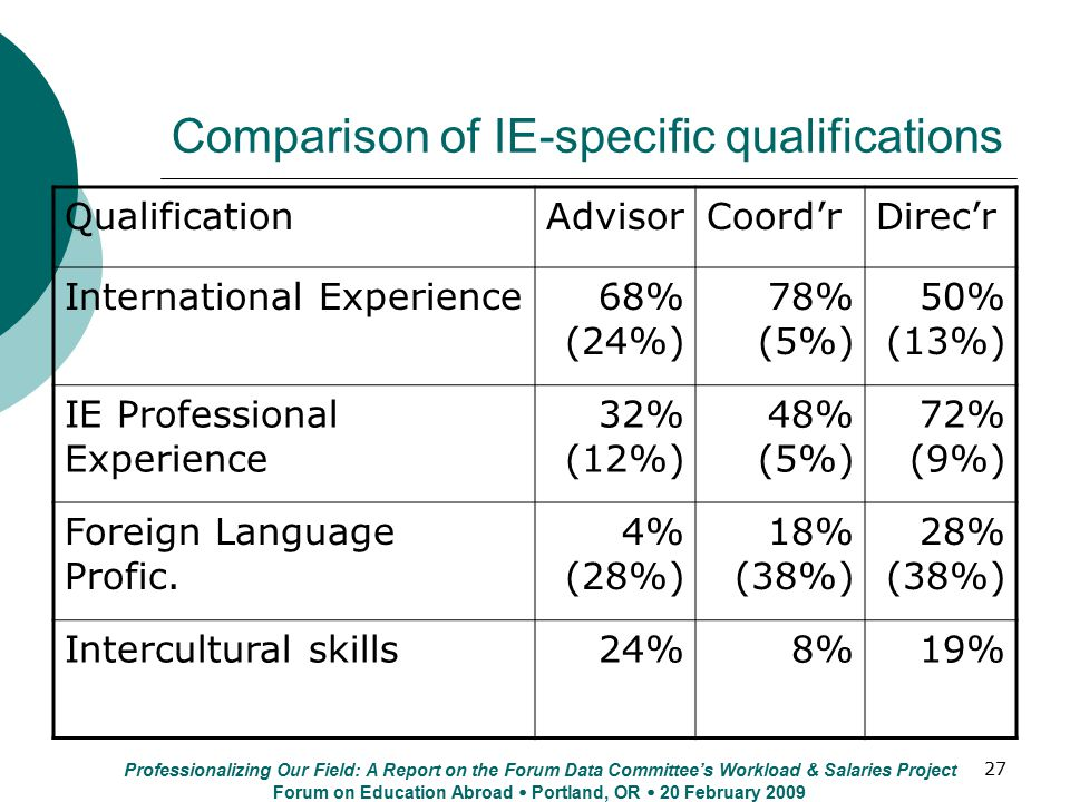 27 Comparison of IE-specific qualifications QualificationAdvisorCoord'rDirec'r International Experience68% (24%) 78% (5%) 50% (13%) IE Professional Experience 32% (12%) 48% (5%) 72% (9%) Foreign Language Profic.