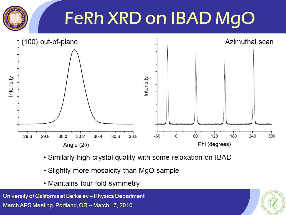 FeRh XRD on IBAD MgO Similarly high crystal quality with some relaxation on IBAD Slightly more mosaicity than MgO sample Maintains four-fold symmetry University of California at Berkeley – Physics Department March APS Meeting, Portland, OR – March 17, 2010 (100) out-of-planeAzimuthal scan