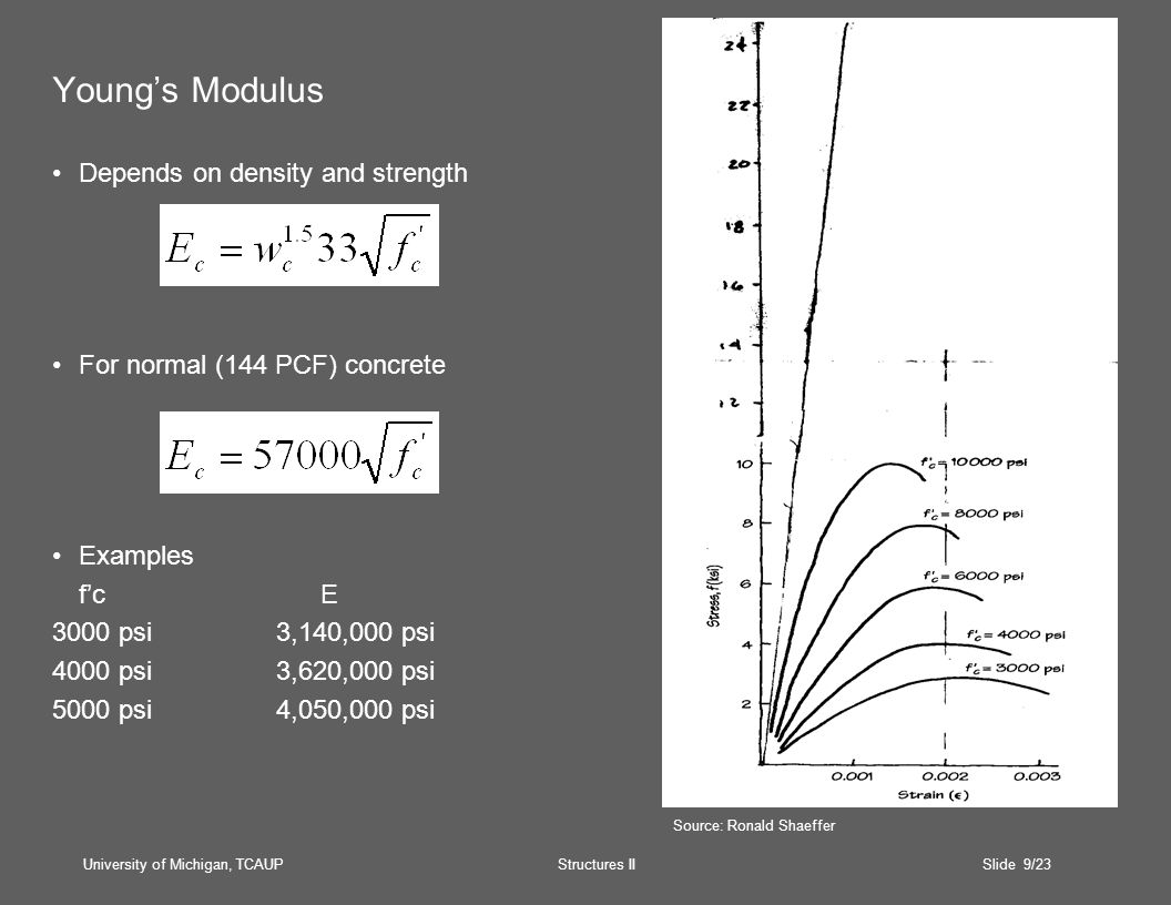 University of Michigan, TCAUP Structures II Slide 9/23 Young's Modulus Depends on density and strength For normal (144 PCF) concrete Examples f'c E 3000 psi3,140,000 psi 4000 psi3,620,000 psi 5000 psi4,050,000 psi Source: Ronald Shaeffer