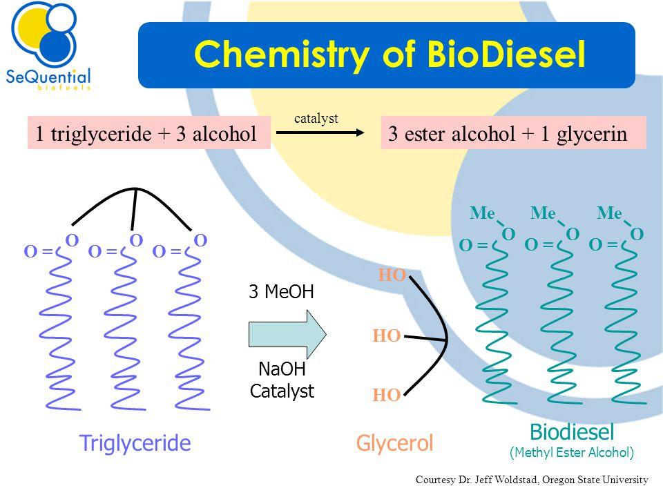 3 MeOH NaOH Catalyst O = OO O Triglyceride 1 triglyceride + 3 alcohol catalyst OOO Me O = HO Glycerol Biodiesel (Methyl Ester Alcohol) Courtesy Dr.