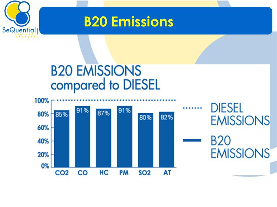 B20 Emissions