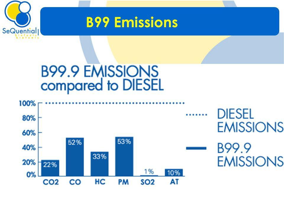 B99 Emissions