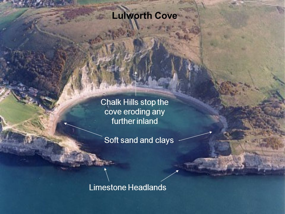 Limestone Headlands Soft sand and clays Chalk Hills stop the cove eroding any further inland Lulworth Cove