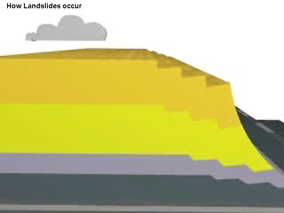 How Landslides occur