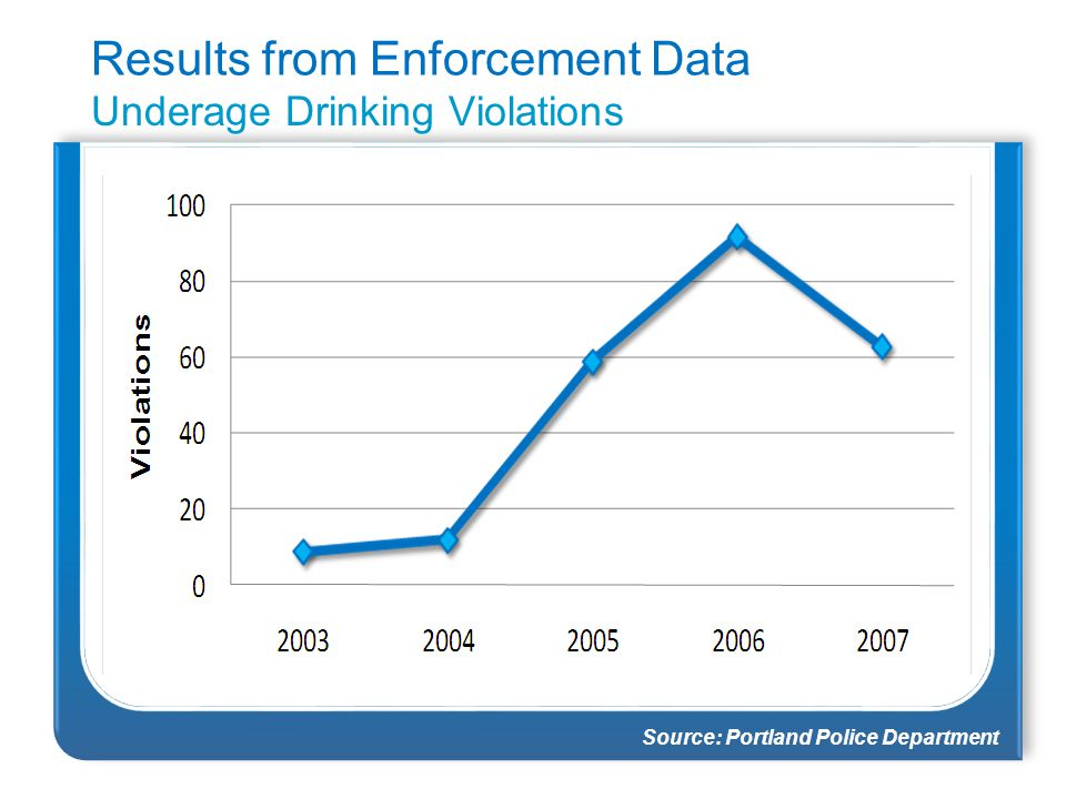 Source: Portland Police Department Results from Enforcement Data Underage Drinking Violations